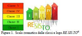 scala cromatica resisto